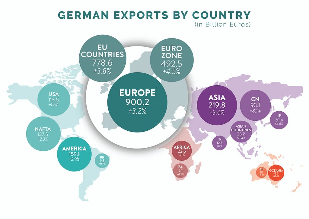 german export 2018